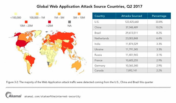 1503495767_global-web-application-attack-source-countries-q2-2017